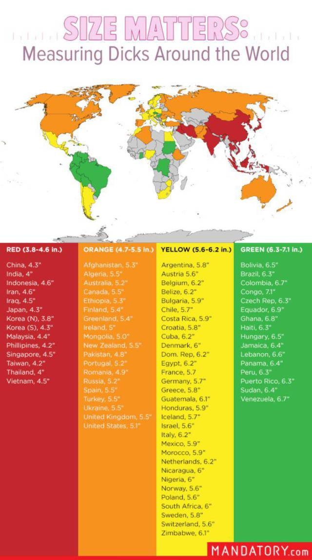 The World's Penis Sizes from Country to Country