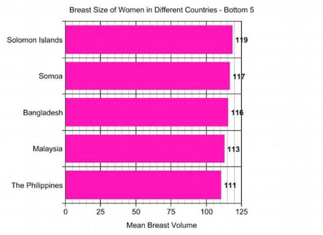 And The Prize For The 'Biggest Boobs In The World' Goes To American Women
