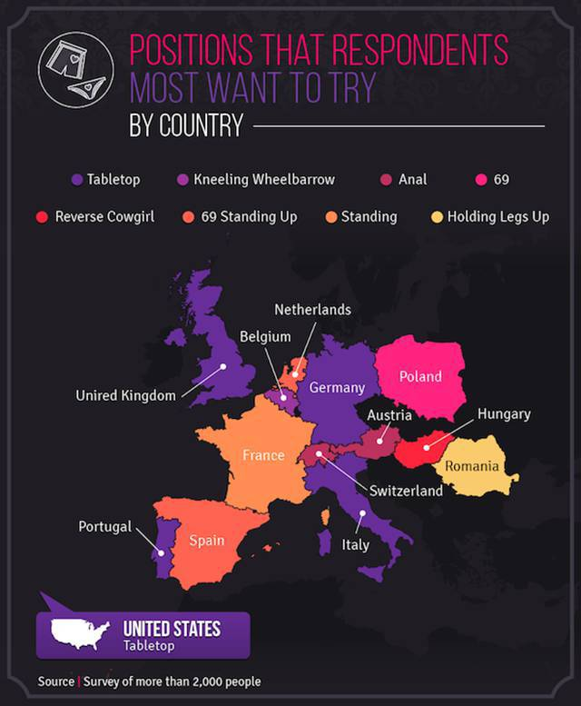 What Sex Positions People Prefer In Europe And In The U.S.